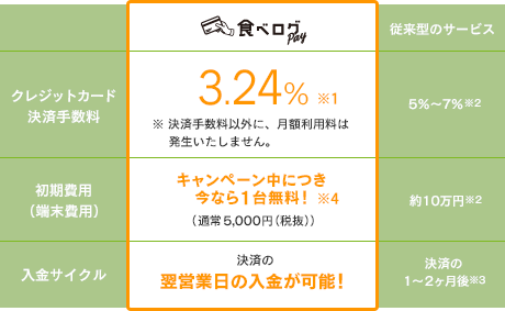食べログPay 3.24%※1 ※決済手数料以外に、月額利用料は発生いたしません。 今なら無料!(2台目以降2,000円) 決済の翌営業日の入金が可能!