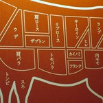 やきにくのバクロ - 店内の壁には牛の部位によってお肉の名前が解り易く解説してありましたよ・・・