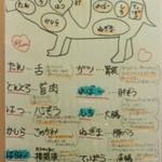 ぎんぶた - 豚の部位